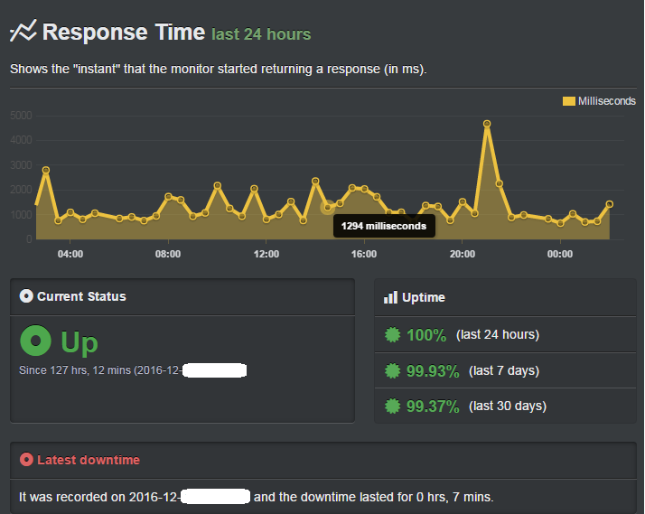 uptime and speed data of bluehost
