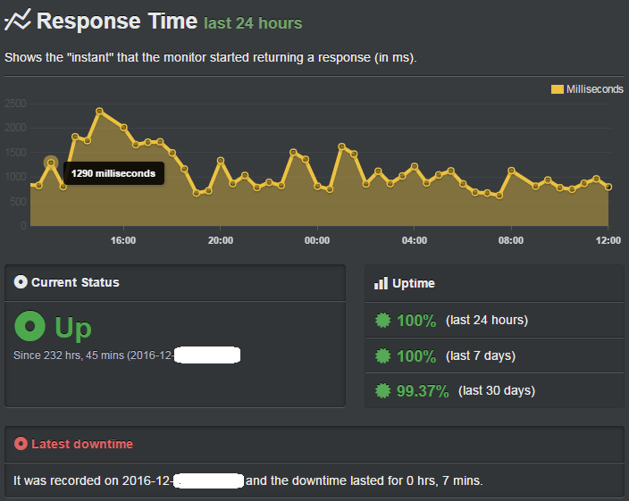 bluehost uptime record