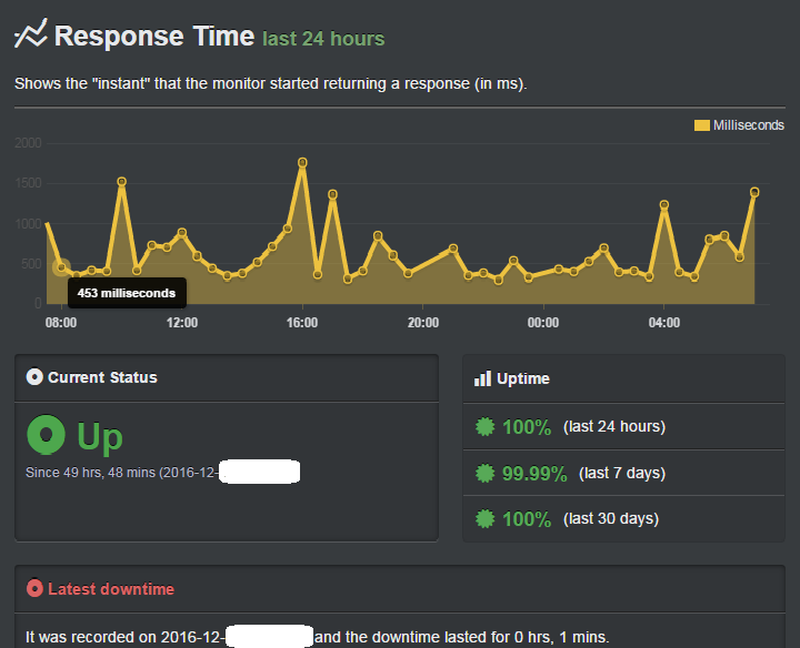 uptime and speed data of dreamhost