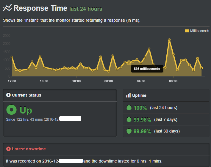godaddy uptime record