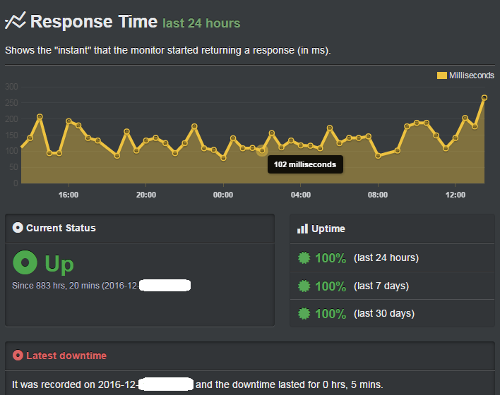 a2 hosting uptime record