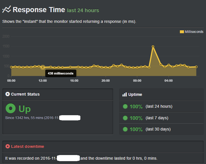 siteground speed and uptime record