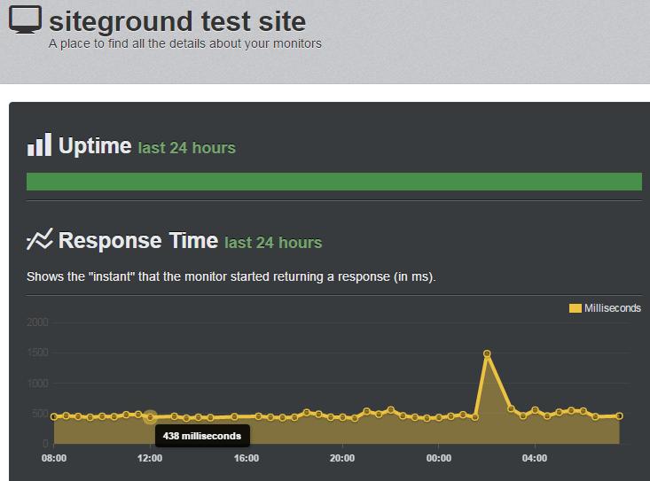 siteground speed record